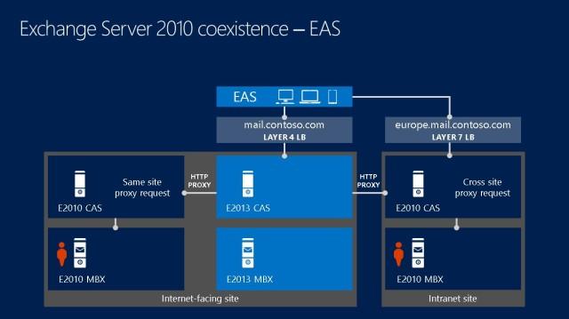 EAS 2010-2013