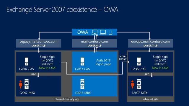 OWA 2007-2013